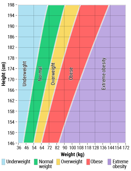 Healthy and overweight ranges for adults by height and weight (metric)
