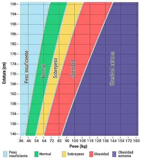 Intervalos saludables y de sobrepeso para adultos por altura y peso (sistema métrico)