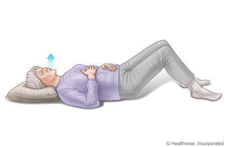 Respiración con el diafragma, donde se muestra la posición de las manos sobre el pecho y el abdomen al respirar