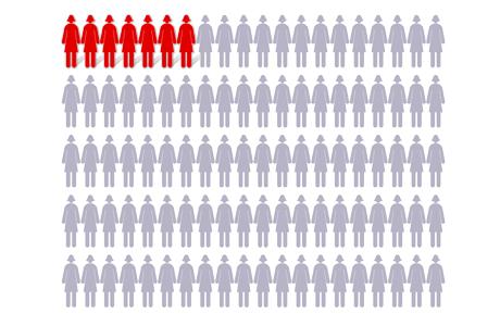 Para las mujeres que tienen dos o tres familiares con cáncer de ovario