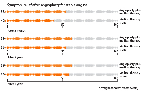 A graph showing how many people have less angina after angioplasty