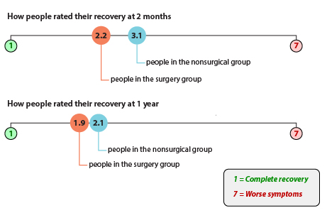 """Using a 7-point scale, where """"1"""" is complete recovery and """"7"""" is worse symptoms: On average, people assigned to have surgery soon (the surgery group) rated their recovery as 2.2 at 2 months. People assigned to try nonsurgical treatment for 6 months, followed by surgery if their symptoms didn't improve (the nonsurgical group) rated their recovery as 3.1 at 2 months. On average, people in the surgery group rated their recovery as 1.9 at 1 year. People in the nonsurgical group rated their recovery as 2.1 at 1 year."""