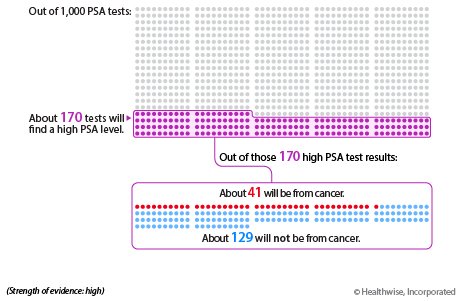 Out of 1,000 PSA tests, about 170 will find a high PSA level. Out of those 170 high PSA test results, about 129 will not be from cancer, while about 41 of the 170 will be from cancer.