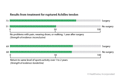 Out of 100 people who have surgery for a ruptured Achilles tendon, 73 will not have any problems with pain, wearing shoes, or walking 1 year after surgery, compared to 51 people out of 100 who do not have surgery. 69 out of 100 people who have surgery will be able to return to the same level of sports activity over 1 to 2 years, compared to 68 out of 100 people who do not have surgery.