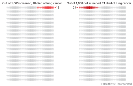 Out of 1,000 people who had lung cancer screening, 18 died of lung cancer. Out of 1,000 people who did not have lung cancer screening, 21 died of lung cancer.