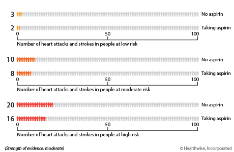 For people at low risk of a heart attack or stroke, about 3 out of 100 will have a heart attack or stroke in the next 10 years if they do not take aspirin. About 2 out of 100 will have a heart attack or stroke if they do take aspirin. For people at moderate risk of a heart attack or stroke, about 10 out of 100 will have a heart attack or stroke in the next 10 years if they do not take aspirin. About 8 out of 100 will have a heart attack or stroke if they do take aspirin. For people at high risk of a heart attack or stroke, about 20 out of 100 will have a heart attack or stroke in the next 10 years if they do not take aspirin. About 16 out of 100 will have a heart attack or stroke if they do take aspirin.
