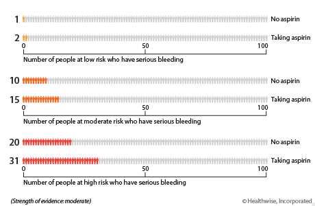 For people at low risk of bleeding, about 1 out of 100 will have serious bleeding in the next 10 years if they do not take aspirin. About 2 out of 100 will have serious bleeding if they do take aspirin. For people at moderate risk of bleeding, about 10 out of 100 will have serious bleeding in the next 10 years if they do not take aspirin. About 15 out of 100 will have serious bleeding if they do take aspirin. For people at high risk of bleeding, about 20 out of 100 will have serious bleeding in the next 10 years if they do not take aspirin. About 31 out of 100 will have serious bleeding if they do take aspirin.