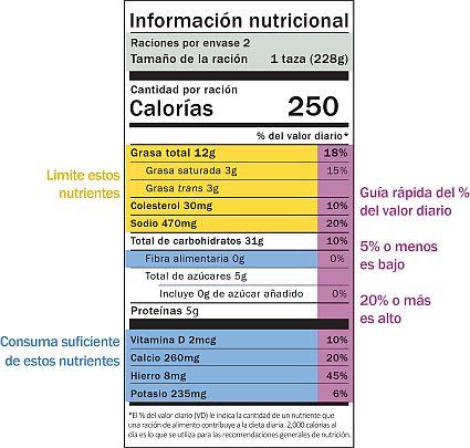 Etiqueta de información nutricional, con consejos sobre nutrientes y una guía rápida del porcentaje del valor diario