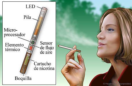 Un cigarrillo electrónico y sus componentes
