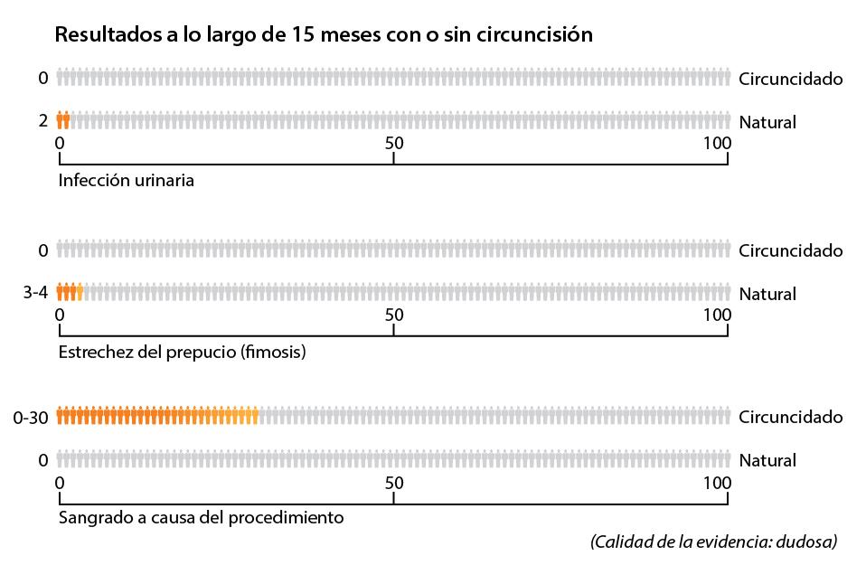 Riesgos asociados con la circuncisión