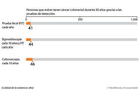 Con una prueba fecal anual, 41 de cada 1,000 personas evitarán el cáncer colorrectal en un período de 30 años, en comparación con las personas que no se hacen ninguna prueba de detección. Con una sigmoidoscopia cada 10 años y una prueba fecal anual, 44 de cada 1,000 personas evitarán el cáncer colorrectal en un período de 30 años, en comparación con las personas que no se hacen ninguna prueba de detección. Con una colonoscopia cada 10 años, 46 de cada 1,000 personas evitarán el cáncer colorrectal en un período de 30 años, en comparación con las personas que no se hacen ninguna prueba de detección.