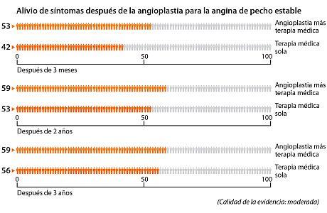 Un gráfico que muestra cuántas personas tienen menos angina de pecho después de la angioplastia