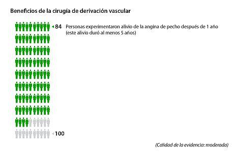 Aproximadamente 84 de cada 100 personas experimentaron alivio de la angina de pecho 1 año después de la cirugía de derivación vascular.