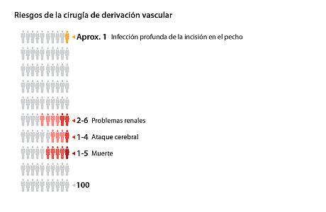 Gráfico que muestra los riesgos de la cirugía de derivación vascular