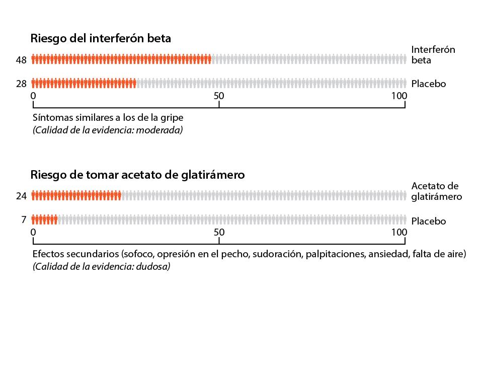 Riesgos de tomar interferón beta o acetato de glatirámero para la esclerosis múltiple