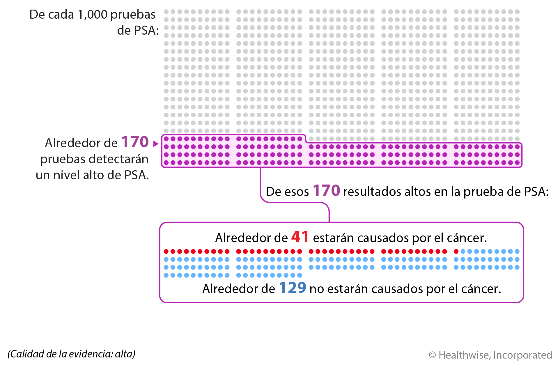 De cada 1,000 pruebas de PSA, alrededor de 170 de ellas mostrarán niveles altos de PSA. De esos 170 resultados altos en la prueba de PSA, alrededor de 129 no estarán causados por el cáncer, mientras que alrededor de 41 de los 170 sí estarán causados por el cáncer.
