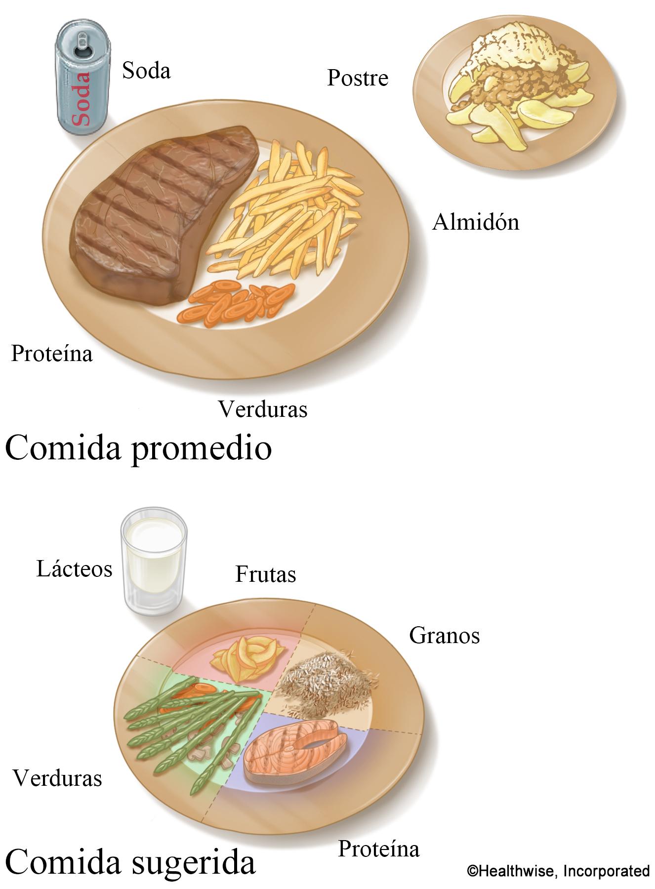 Tamaño de porción sugerida comparado con tamaño de porción de comida promedio